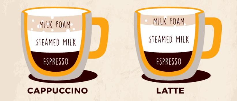 Cappucino ile Latte Arasındaki Fark